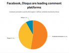 Comment platforms: How to choose one for your news site