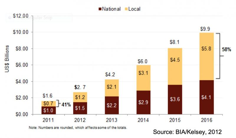Local share of U.S. mobile ad revenue growing fast.